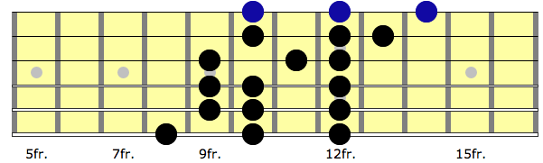 figure 3 - the lydian mode