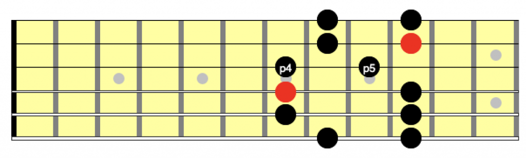 4 and 5 intervals in the second position of the minor pentatonic scale