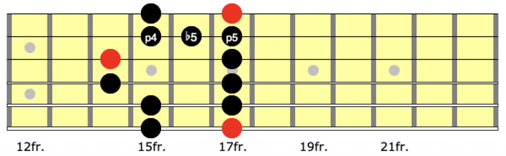 Position 5 of the blues scale