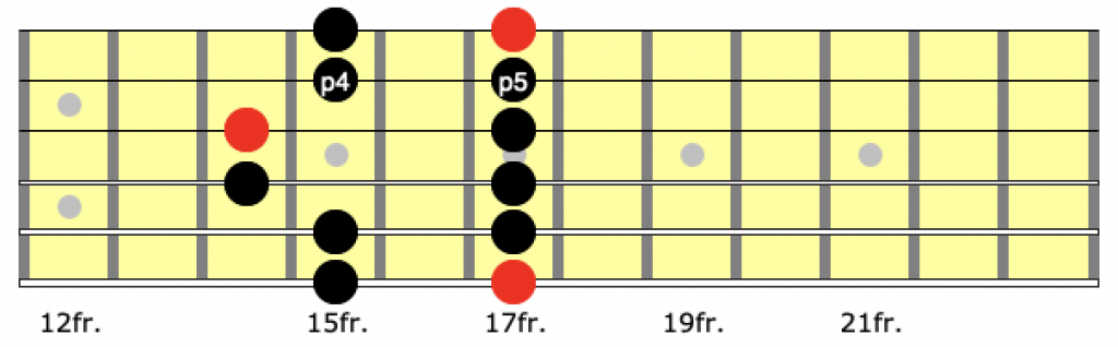 Position 5 of the minor pentatonic scale